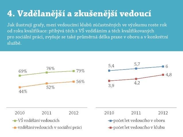 4. Vzdělanější a zkušenější vedoucíJak ilustrují grafy, mezi vedoucími klubů zúčastněných ve výzkumu roste rokod roku kval...