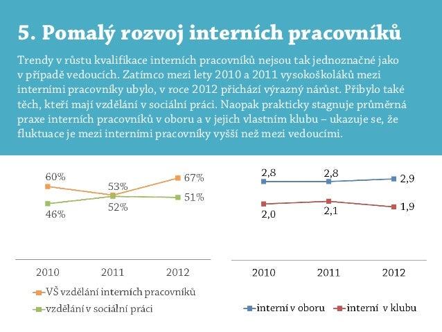 5. Pomalý rozvoj interních pracovníkůTrendy v růstu kvalifikace interních pracovníků nejsou tak jednoznačné jakov případě ...