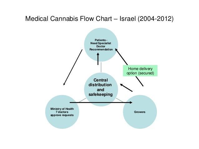 International Medical Cannabis Policy Boaz Watchel Israel