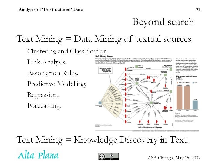 document clustering unstructured data From the internet, document clustering in text mining becomes a popular research   of manpower on organizing these unstructured data into a logical structure.
