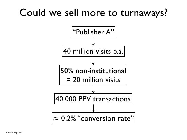 """Could we sell more to turnaways?                          """"Publisher A""""                       40 million visits p.a.      ..."""