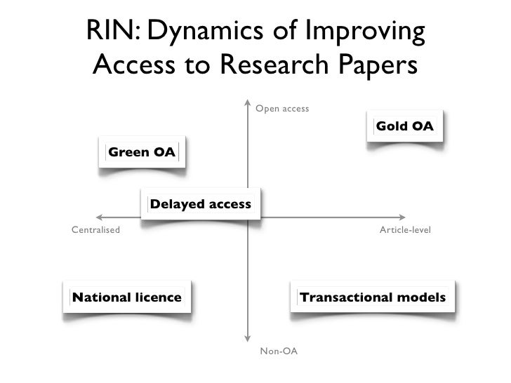RIN: Dynamics of Improving   Access to Research Papers                               Open access                          ...
