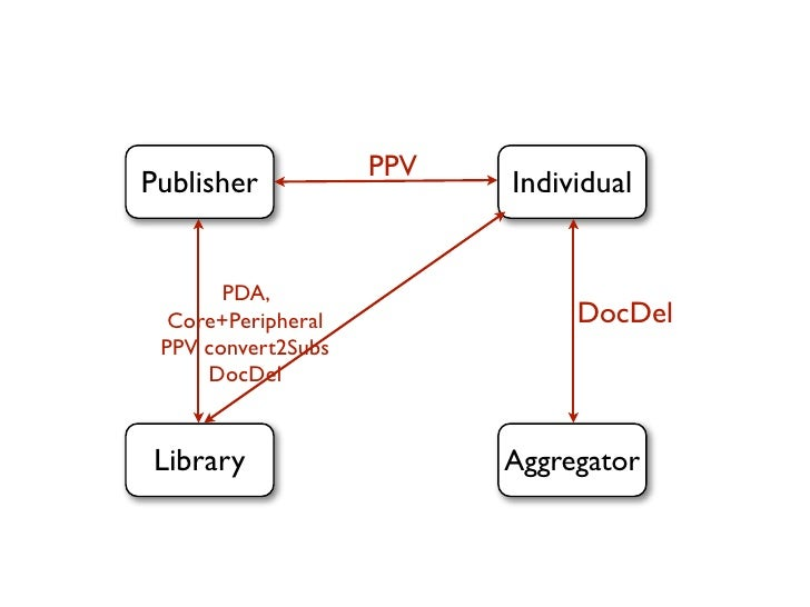 PPVPublisher                 Individual       PDA,  Core+Peripheral              DocDel PPV convert2Subs     DocDelLibrary...