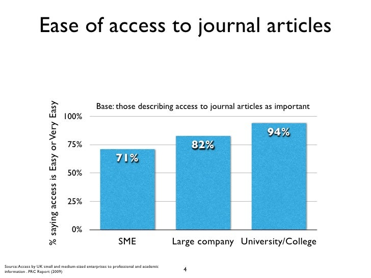Ease of access to journal articles                      % saying access is Easy or Very Easy                              ...