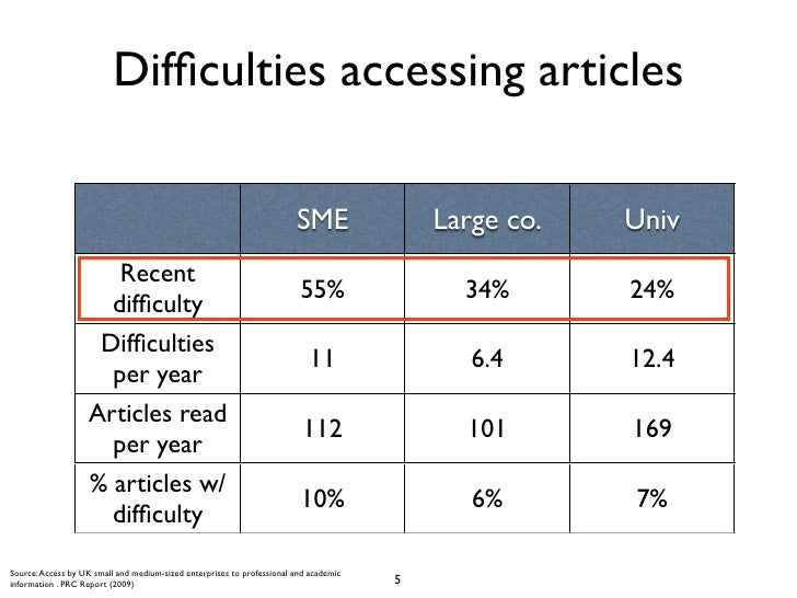 Difficulties accessing articles                                                                        SME                L...
