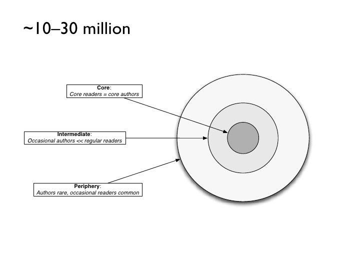 ~10–30 million                          Core:                Core readers = core authors           Intermediate:Occasional...