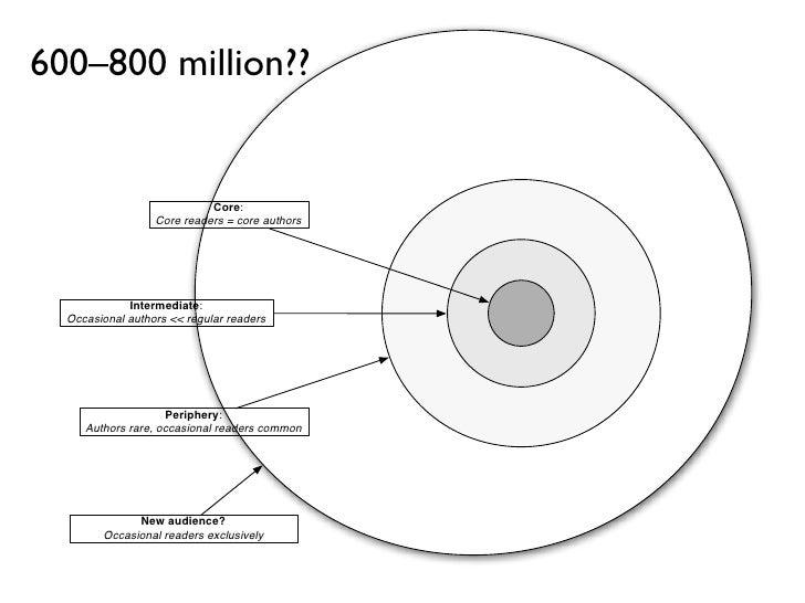 600–800 million??                            Core:                  Core readers = core authors             Intermediate: ...