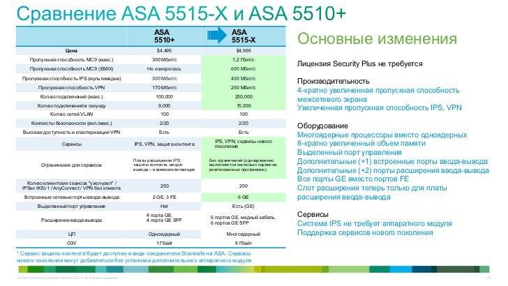 ASA                            ASA                                                                          5510+         ...