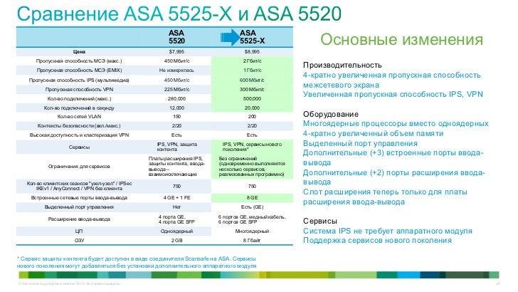 ASA                       ASA                                                                          5520               ...