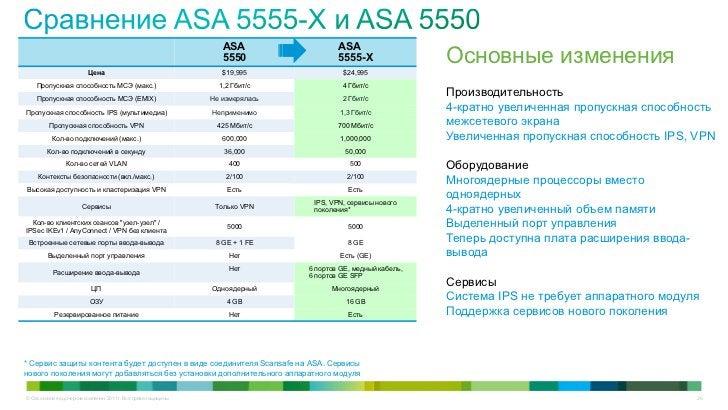 ASA                  ASA                                                                     5550                 5555-X  ...