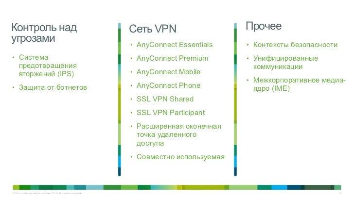 Контроль над                                                      Сеть VPN                   Прочееугрозами               ...