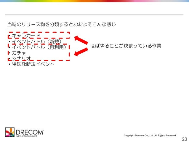 Copyright Drecom Co., Ltd. All Rights Reserved. 23 当時のリリース物を分類するとおおよそこんな感じ ・キャラカード ・イベントバトル(新規) ・イベントバトル(再利用) ・ガチャ ・シナリオ ・...