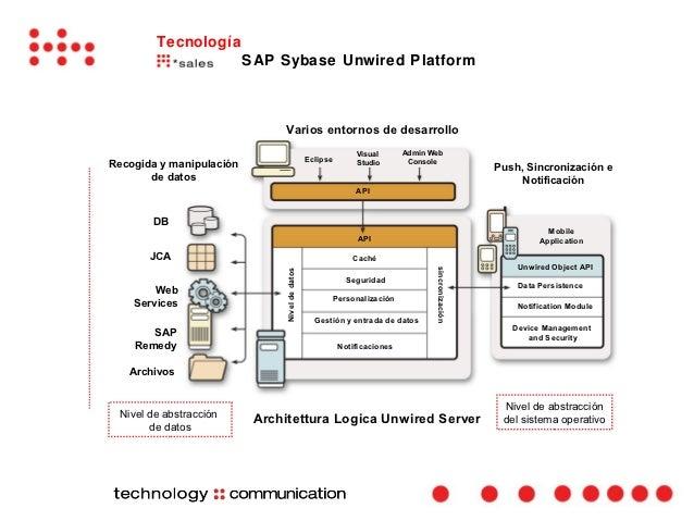 Tecnología                          SAP Sybase Unwired Platform                                Varios entornos de desarrol...