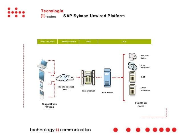 Tecnología                     SAP Sybase Unwired PlatformDisp. móbiles      WAN/VAN/ISP        DMZ                      L...