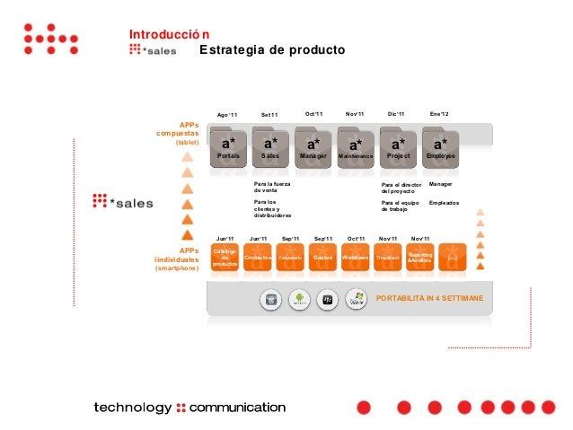 Introducció n           Estrategia de producto                     Ago '11         Set 11                Oct'11        Nov...