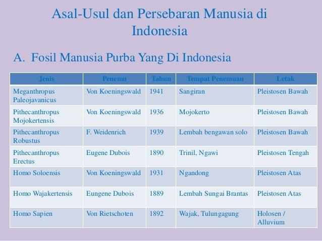 Asal Usul Persebaran Manusia Di Indonesia Pptx