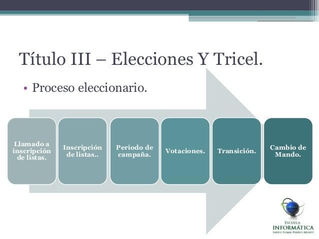 Título III – Elecciones Y Tricel.• Proceso eleccionario.Cambio deMando.Transición.Votaciones.Periodo decampaña.Inscripción...
