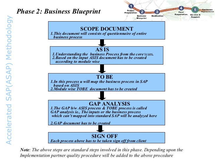 Asap methodology methodology 7 phase 2 business blueprint malvernweather Images
