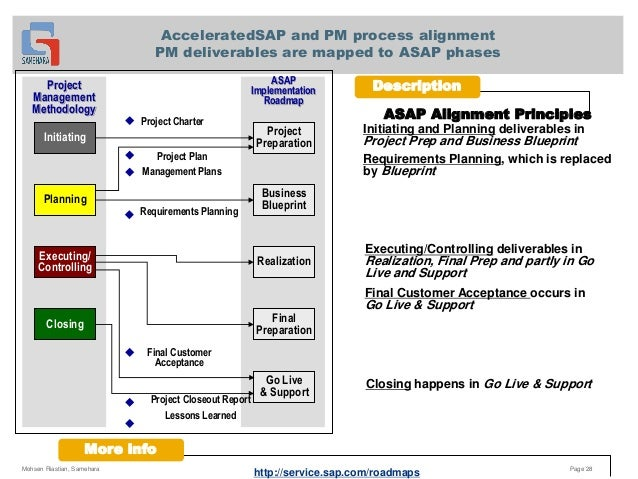 Asap methodology samehara page 27 28 acceleratedsap and pm malvernweather Image collections