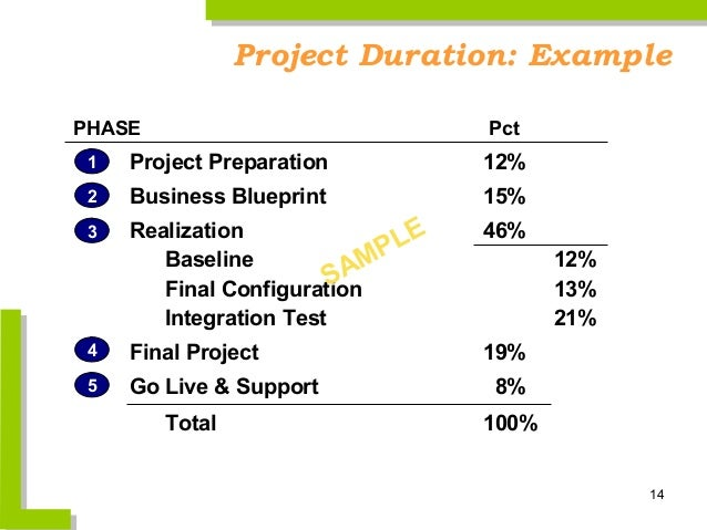 Asap overview project duration examplephase pct 1 project preparation 12 2 business blueprint malvernweather Gallery