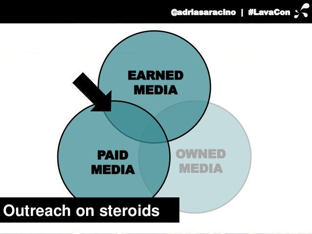 @adriasaracino | #LavaCon  EARNED  OWNED  MEDIA  MEDIA  PAID  MEDIA  Outreach on steroids