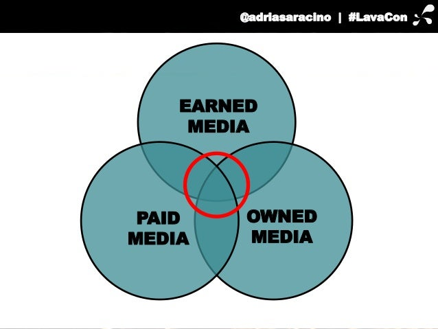 EARNED  OWNED  MEDIA  MEDIA  PAID  MEDIA  @adriasaracino | #LavaCon