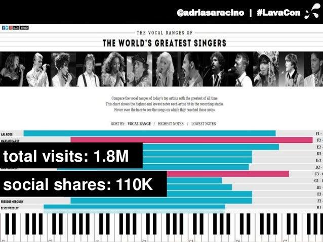 total visits: 1.8M  social shares: 110K  @adriasaracino | #LavaCon