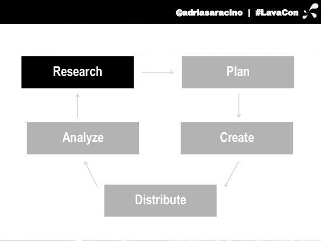 @adriasaracino | #LavaCon  Research Plan  Analyze Create  Distribute