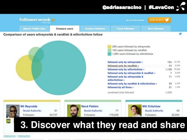 @adriasaracino | #LavaCon  3. Discover what they read and share  resource | resource