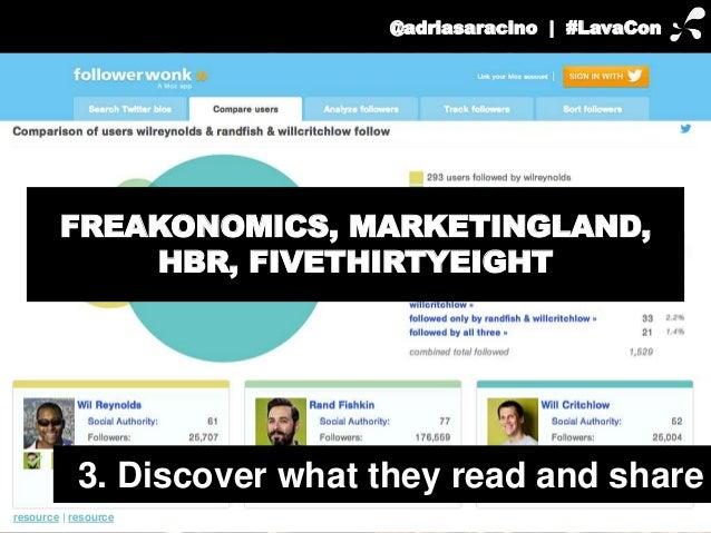 @adriasaracino | #LavaCon  FREAKONOMICS, MARKETINGLAND,  3. Discover what they read and share  resource | resource  HBR, F...