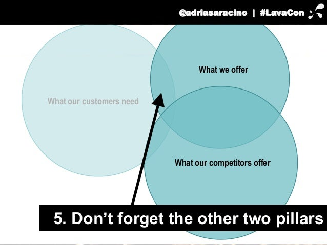 What our customers need  @adriasaracino | #LavaCon  What we offer  What our competitors offer  5. Don't forget the other t...