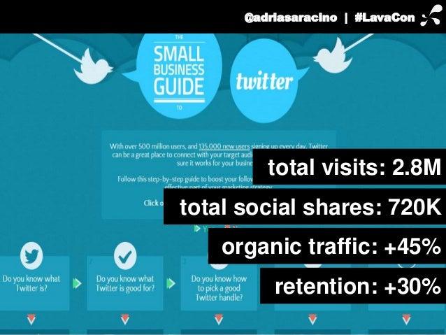 @adriasaracino | #LavaCon  total visits: 2.8M  total social shares: 720K  organic traffic: +45%  retention: +30%