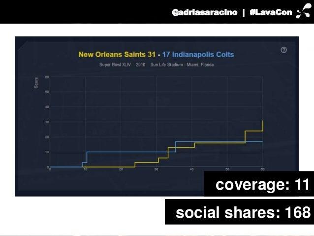 @adriasaracino | #LavaCon  coverage: 11  social shares: 168