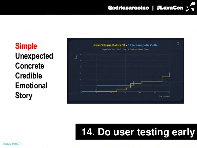 @adriasaracino | #LavaCon  14. Do user testing early  Simple  Unexpected  Concrete  Credible  Emotional  Story  image cred...