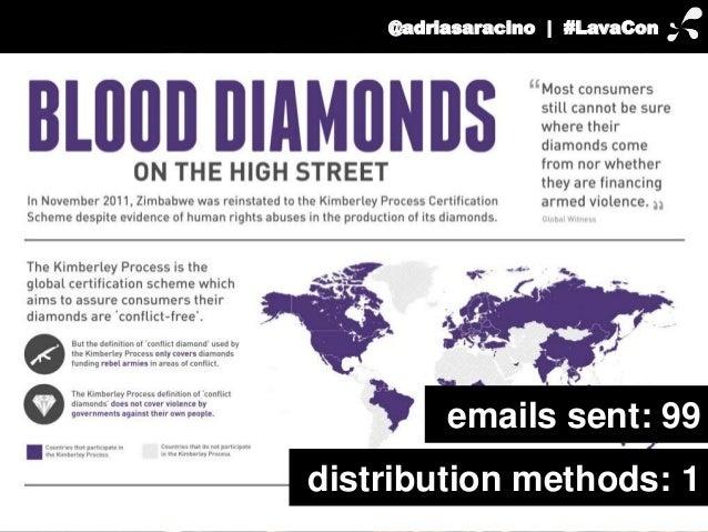 @adriasaracino | #LavaCon  emails sent: 99  distribution methods: 1
