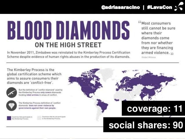 @adriasaracino | #LavaCon  coverage: 11  social shares: 90