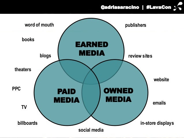 EARNED  publishers  OWNED  MEDIA  MEDIA  PAID  MEDIA  @adriasaracino | #LavaCon  theaters  PPC  review sites  website  ema...