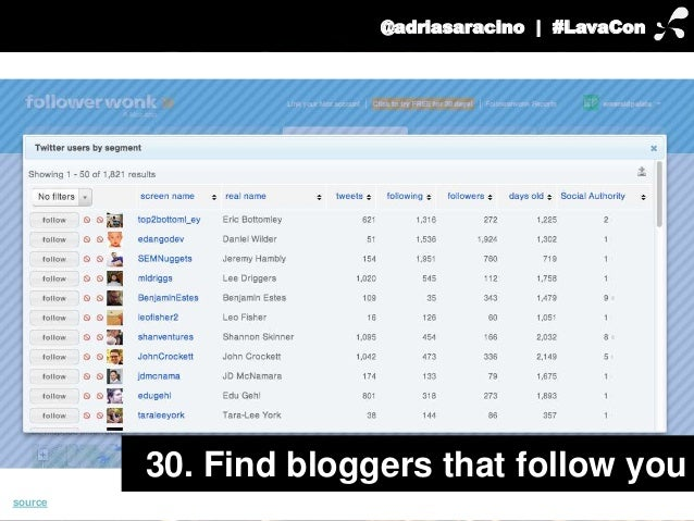 @adriasaracino | #LavaCon  30. Find bloggers that follow you  source