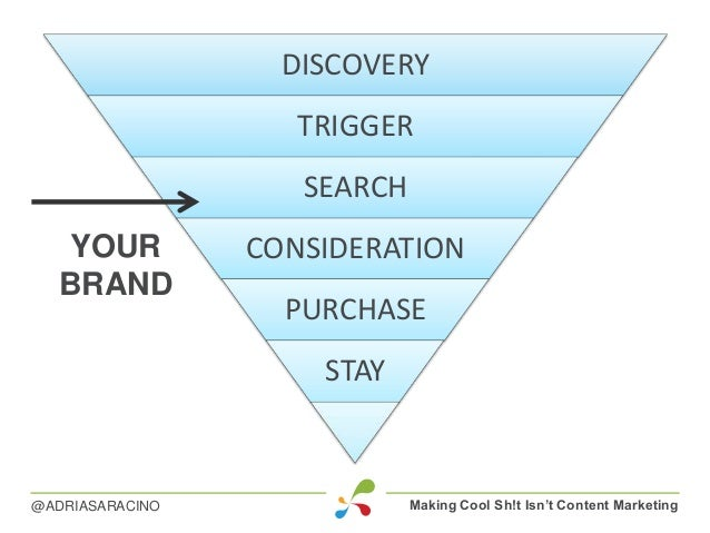 Making Cool Sh!t Isn't Content Marketing@ADRIASARACINO DISCOVERY TRIGGER SEARCH CONSIDERATION PURCHASE STAY YOUR BRAND