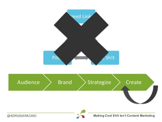 Making Cool Sh!t Isn't Content Marketing@ADRIASARACINO Audience Brand Strategize Create Need Links Epic Sh!tPitch