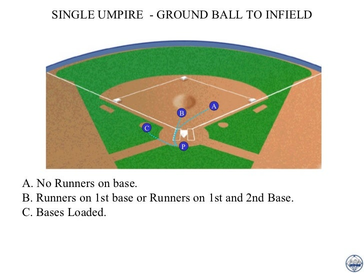 What is 1st 2nd and 3rd base in hookup