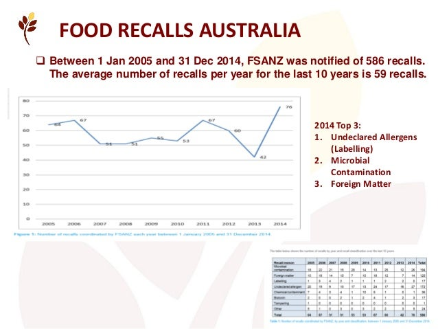  Between 1 Jan 2005 and 31 Dec 2014, FSANZ was notified of 586 recalls. The average number of recalls per year for the la...