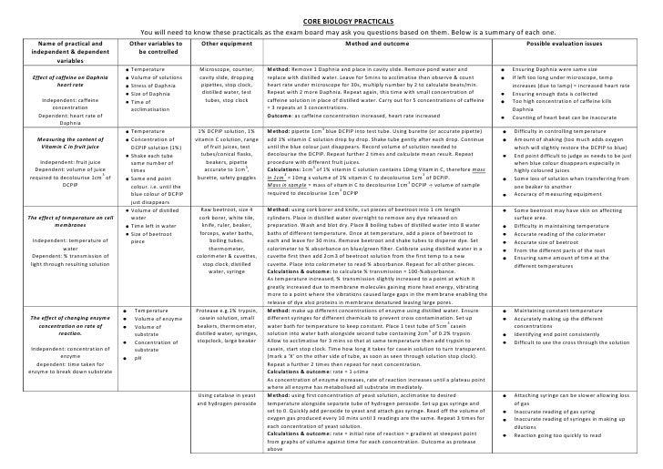 AS Edexcel Biology Core Practical Summary