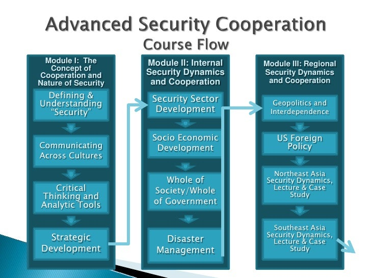 Module I: The       Module II: Internal   Module III: Regional   Concept ofCooperation and      Security Dynamics     Secu...