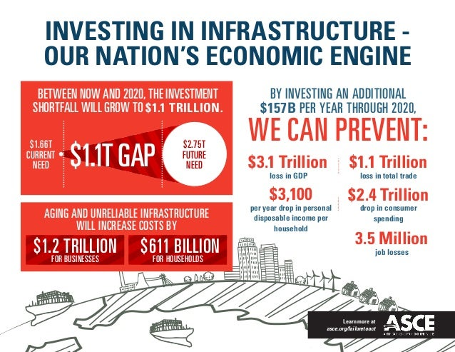 Learn more at asce.org/failuretoact INVESTING IN INFRASTRUCTURE - OUR NATION'S ECONOMIC ENGINE BY INVESTING AN ADDITIONAL ...