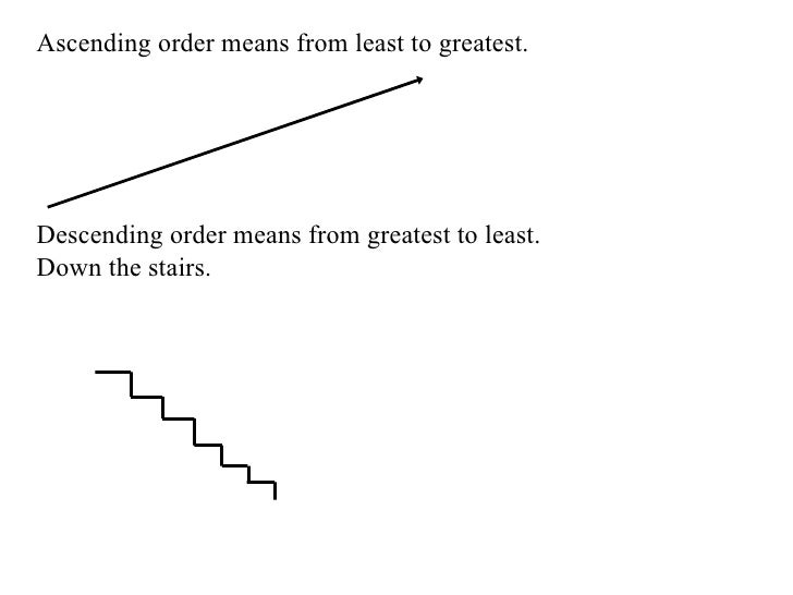 Ascending order means from least to greatest. Descending order means from greatest to least. Down the stairs.