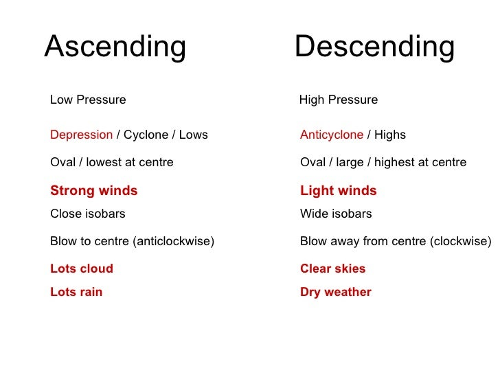 Ascending / Descending air