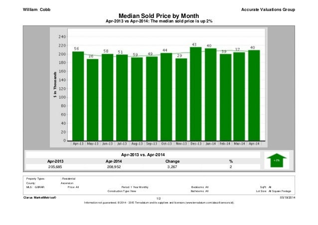 Apr-2014 208,952 Apr-2013 205,685 % 2 Change 3,267 Apr-2013 vs Apr-2014: The median sold price is up 2% Median Sold Price ...