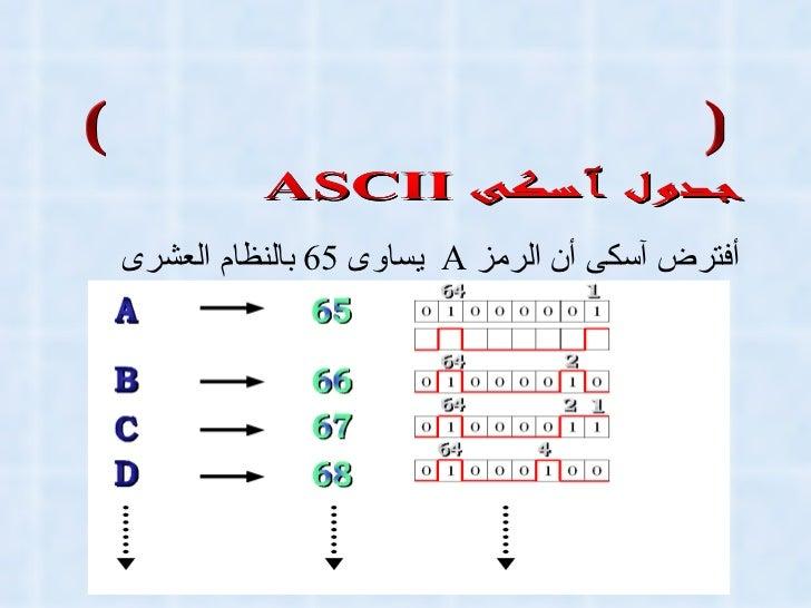 الأنظمه الكوديه الشفريه (الأكواد وفك الأكواد) أفترض آسكى أن الرمز  A  يساوى  65   بالنظام العشرى