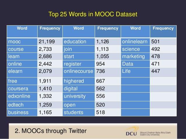 Top Hashtags 2. MOOCs through Twitter